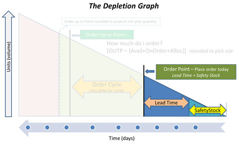 The Depletion Graph - Item Order Point
