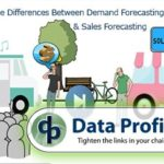 Quick 3min Video Results to Demand Forecasting VS Sales Forecasting