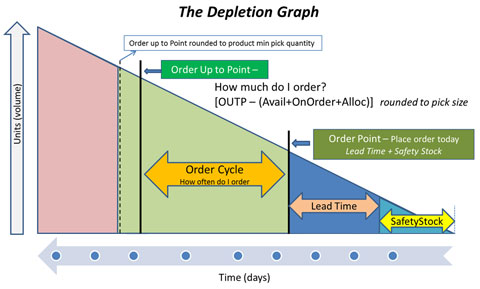 The Depletion Graph