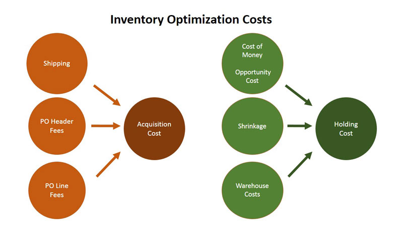 inventory optimization at p g P&g says they were able to leverage supply chain sufficiency models to bring together multiple data points, analytics, and visualizations in a manner that resulted in an inventory savings of tens of millions of dollars.