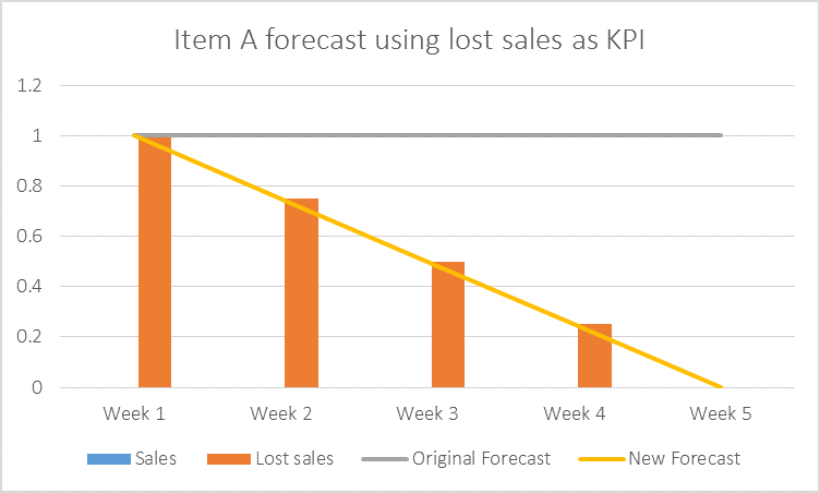 Item-A-Forecast-Using-Lost-Sales-as-KPI