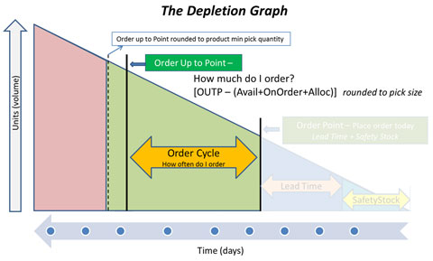 The Depletion Graph - Order Cycle